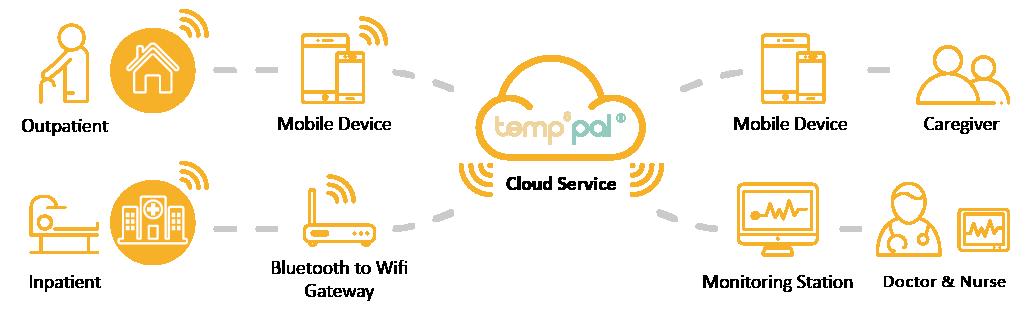 Temp Pal -A4對折DM-英文版-1105-07